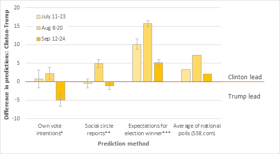 "Figure 1. Different election predictions (and confidence intervals) from the Presidential Election Poll, compared with average results of national polls published in the same time periods. * ""What is the percent chance that you will vote for Clinton, Trump, or someone else?"" ** ""Of all your social contacts who are likely to vote, what percentage do you think will vote for Clinton, Trump, or someone else?"" *** ""What is the percent chance that Clinton, Trump or someone else will win?"""