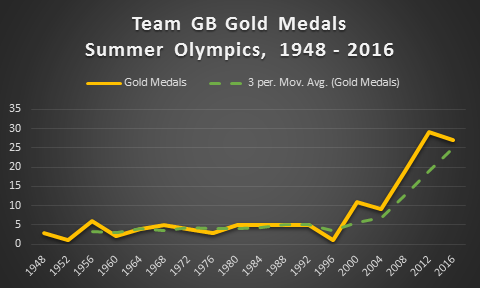 Figure 2: Team GB, Gold Medals, Summer Olympics, 1948 – 2016
