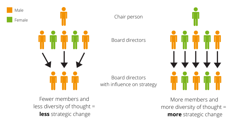 Diagramme showing how the gender of the chairperson can affect strategic change