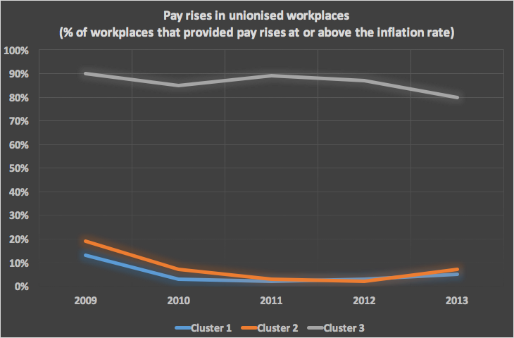 Graph showing pay rises in unionised workplaces (percentage of workplaces that provided pay rises above the inflation rate)