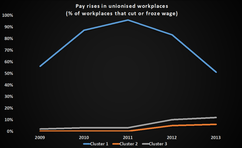Graph showing pay rises in unionised workplaces (percentage of workplaces that cut or froze wage)