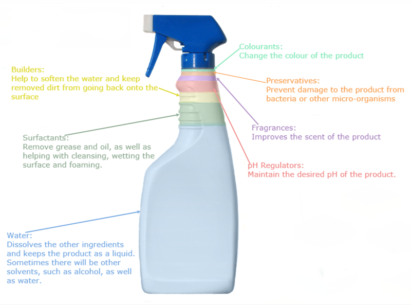 Diagram showing chemical make up of cleaning products