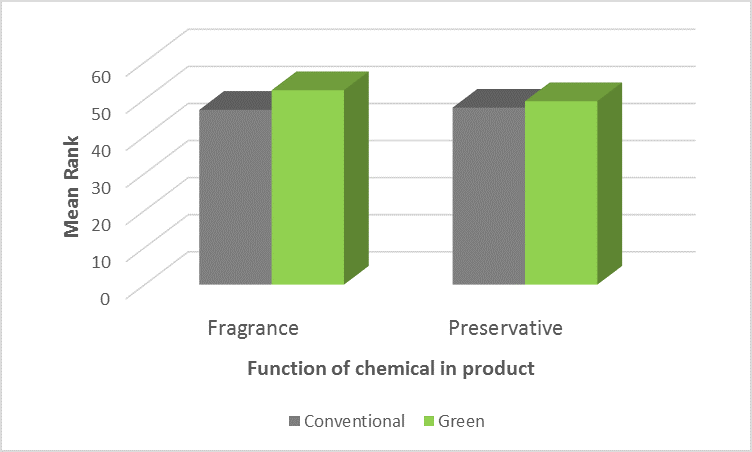Chart showing function of chemicals in cleaning products