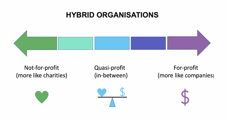 Diagram showing scale of  hybrid organisations, with not-for-profit at one end and for-profit at the other end