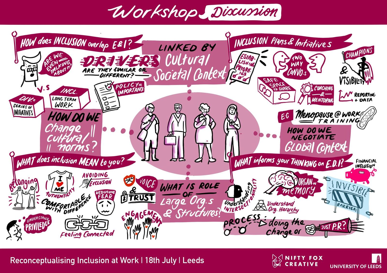 Illustrative notes taken at the reconceptualising inclusion at work event