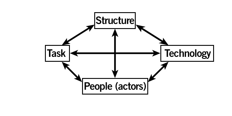 Harold J. Leavitt diagram: task, structure, technology and people (actors).