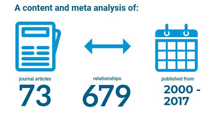 Infographic showing number of journal articles analysed