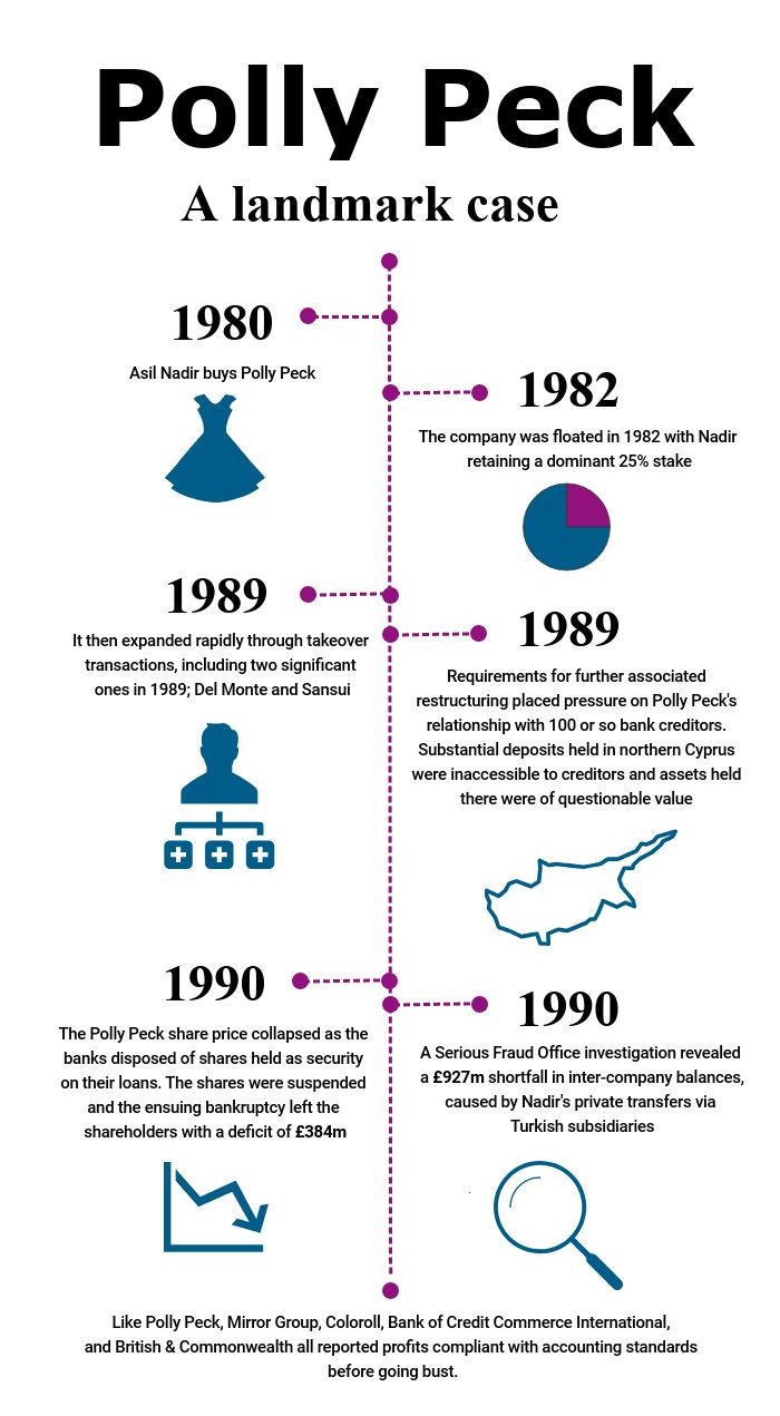 Infographic showing the history of the Polly Peck scandal