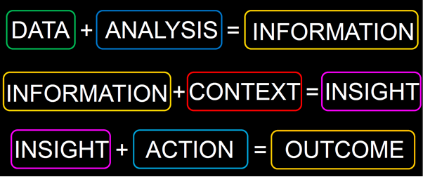 Data + Analysis = Information. Information + Context = Insight Insight + Action = Outcome